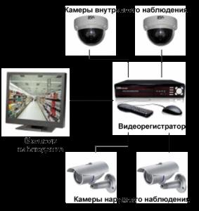 Нужна ли лицензия на обслуживание систем видеонаблюдения
